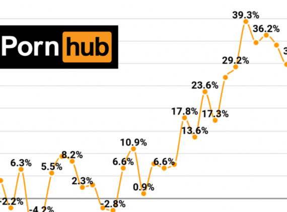 วิกฤตคือโอกาส ช่วงไวรัสระบาด ยอดอัปโหลดคลิป Pornhub สูงขึ้นถึง 30%